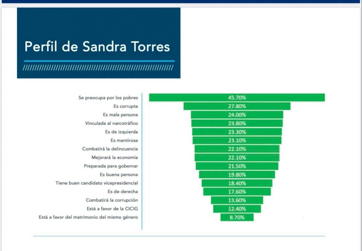 perfil de Sandra Torres