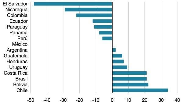 Cifras sobre el contagio de VIH/Sida