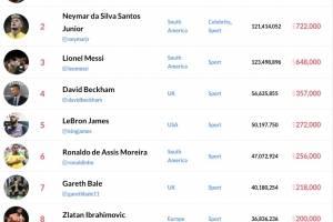 Esto es lo que gana Cristiano Ronaldo por un posteo en Instagram