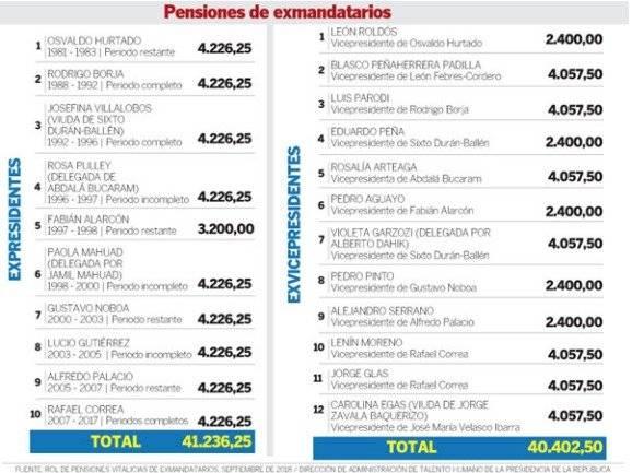 Lenín Moreno renuncia a su pensión de ex vicepresidente