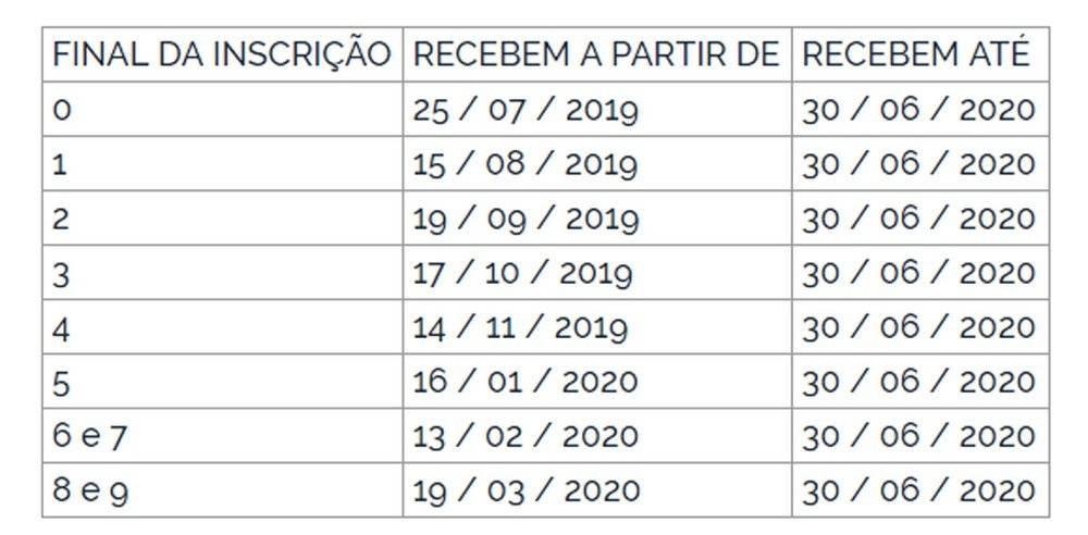 Pasep 2019-2020 Calendário de pagamento
