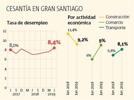 Gráfico desempleo Gran Santiago