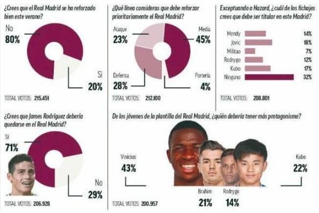 Encuesta Marca James 2019-20