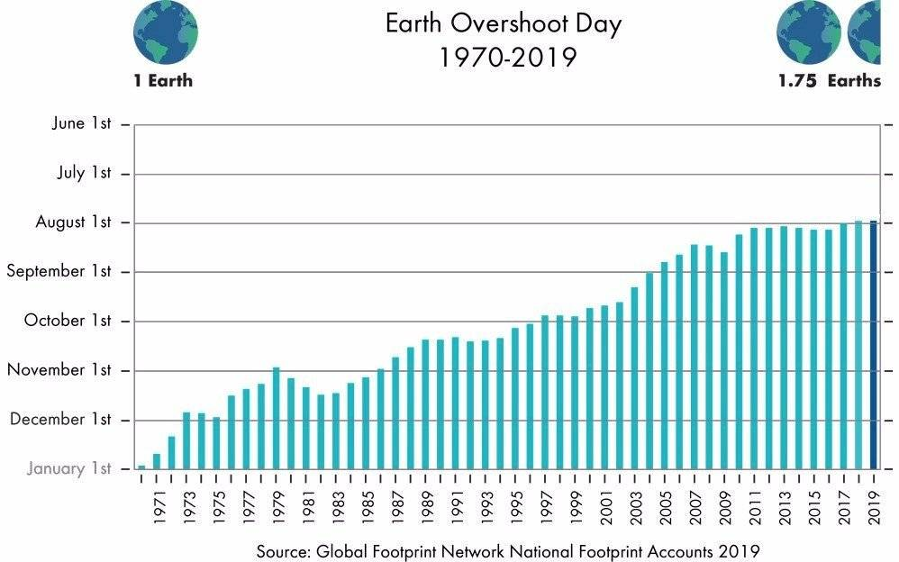 Sobregiro ecológico Tierra