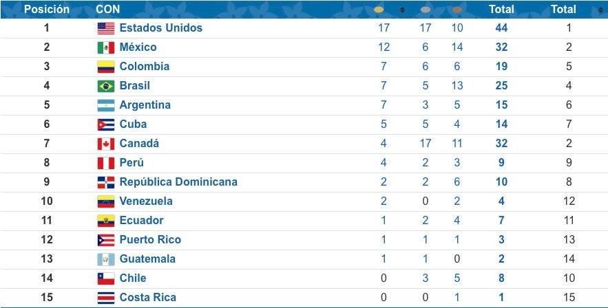 Medallero de los Juegos Panamericanos Lima 2019