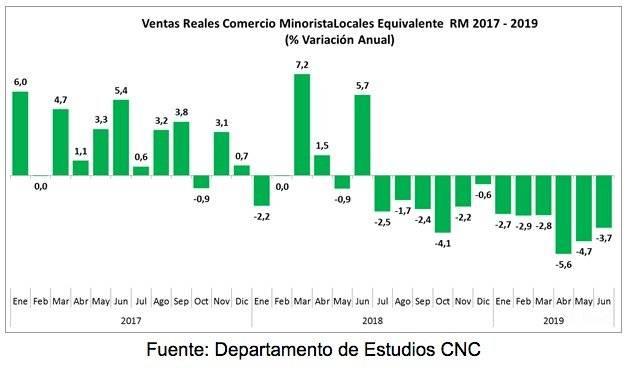 Ventas del comercio en la Región Metropolitana completaron un año de caídas