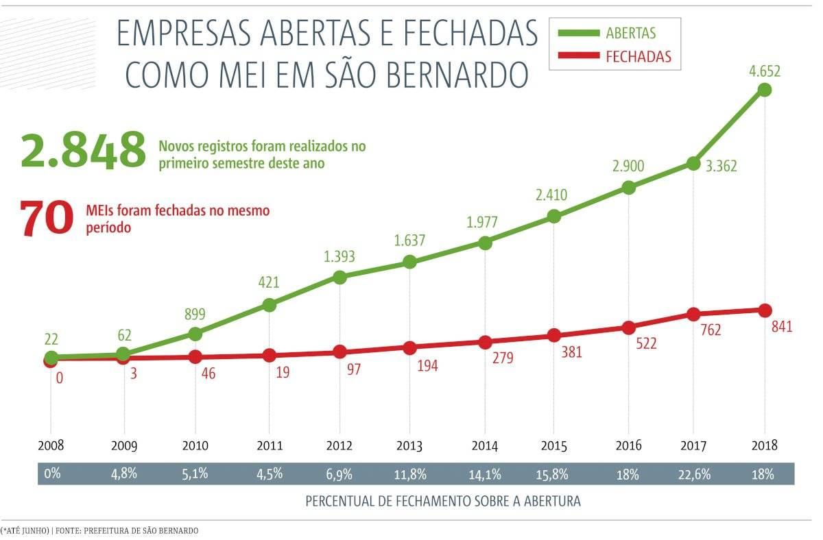 Micro empresa São Bernardo