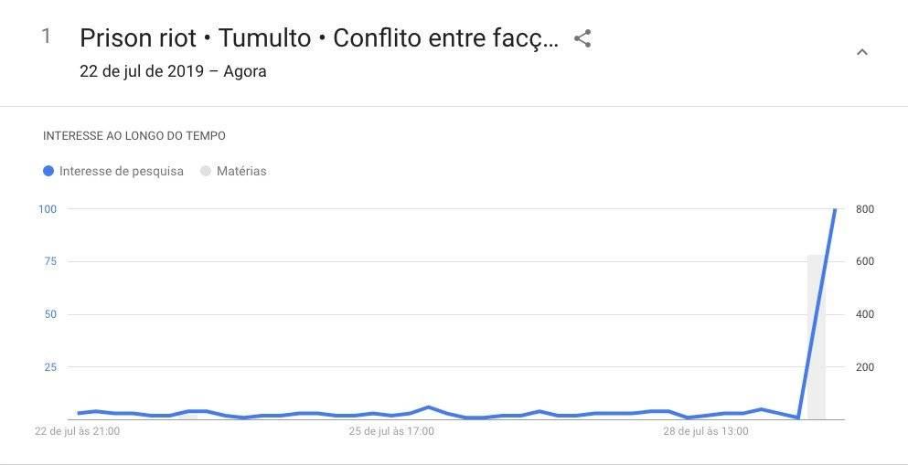 conflito altamira google trends eua