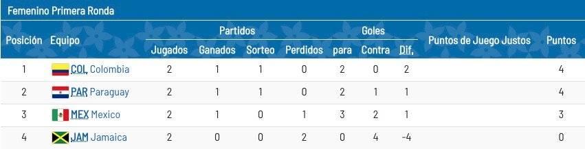 Leicy Santos con Colombia VS Jamaica en Juegos Panamericanos 2019