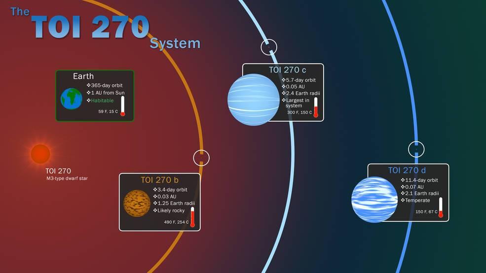 NASA Exoplanetas