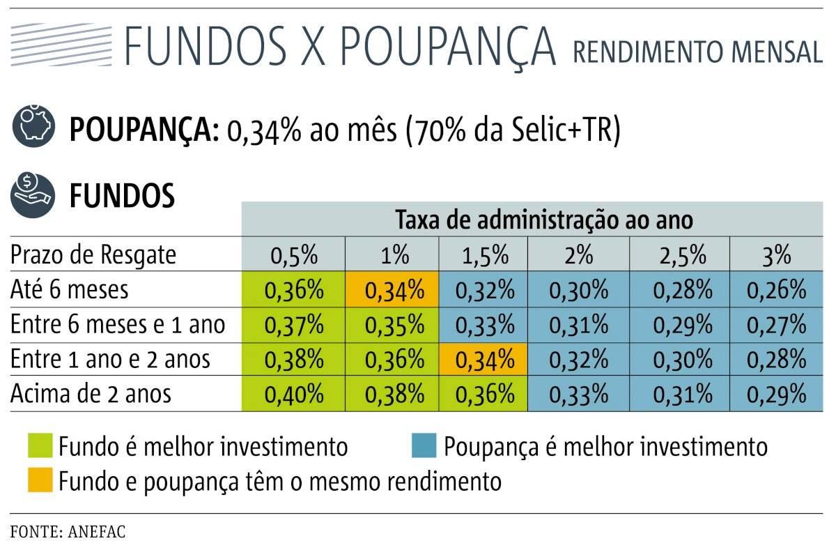 fundos x poupança selic 6%