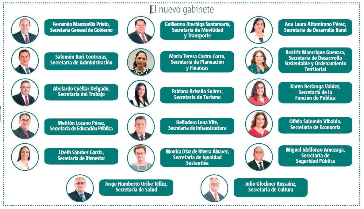 Gabinete de Puebla 2019