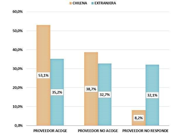 Tasa respuesta reclamos chilenos vs extranjeros