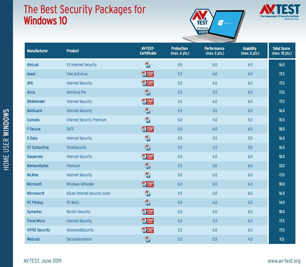 Windows Defender es el mejor antivirus gratuito, según estudio