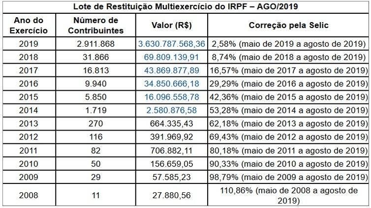 Tabela Imposto de Renda Setembro