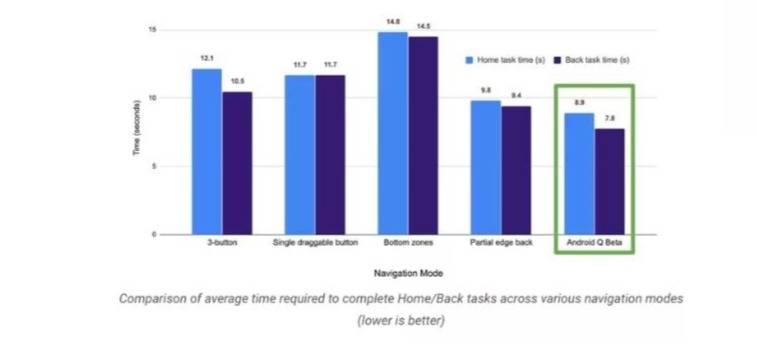 Google: los usuarios de Android prefieren la navegación del sistema a través de botones que con los gestos