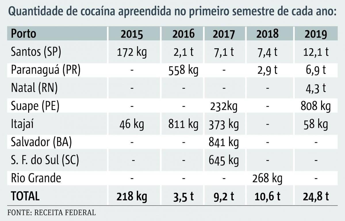 apreensão cocaína