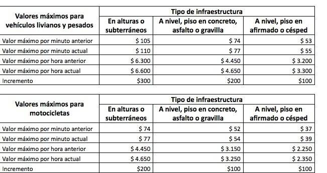 Así quedaron las nuevas tarifas de los parqueaderos en Bogotá