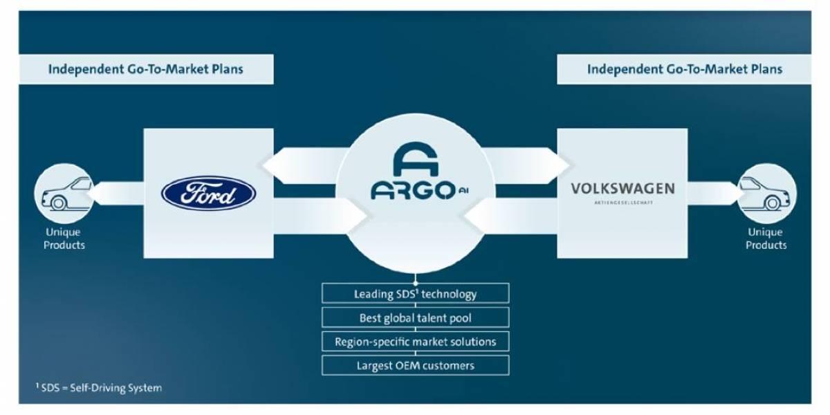Ford y Volkswagen anuncian inversión conjunta para la creación de eléctricos