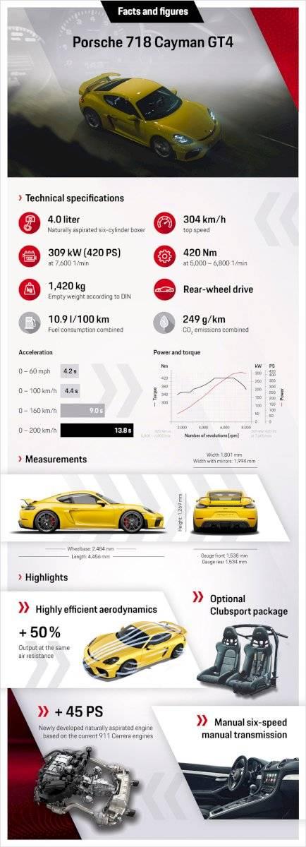 Porsche 718 Spyder y Cayman GT4-7