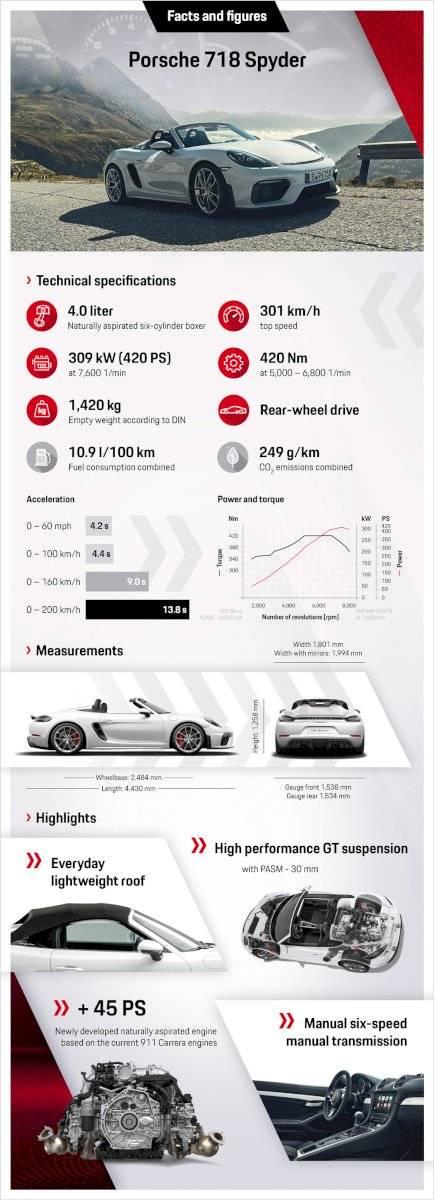 Porsche 718 Spyder y Cayman GT4-8