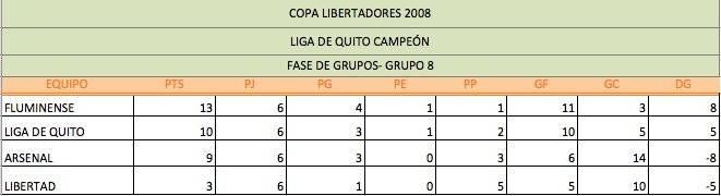 Hay coincidencias entre la Copa Libertadores 2008 de Liga de Quito y la actual Metro Ecuador