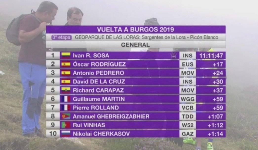 Vuelta a Burgos, clasificación general
