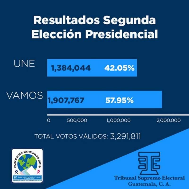 Resultados de segunda vuelta electoral