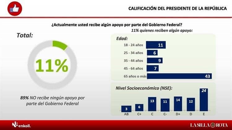 Sube 3% aprobación de AMLO en agosto en encuesta Enkoll para Publimetro, MVS y La Silla Rota.