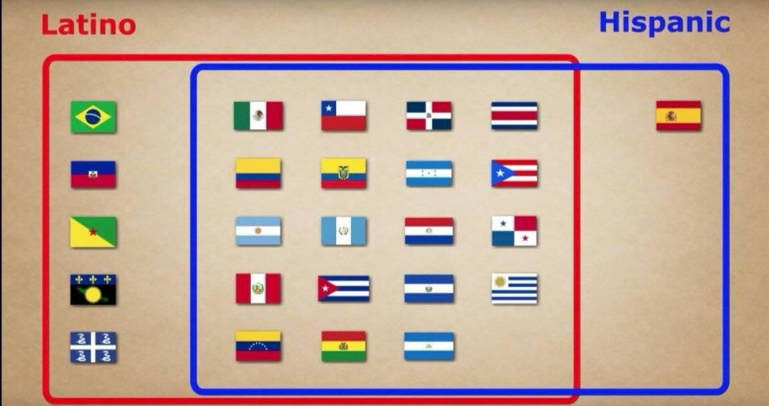diferencias latinoamerica e hispanoam