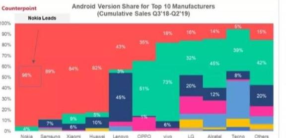 Estudio señala que Nokia es mejor que Samsung en las actualizaciones de Android