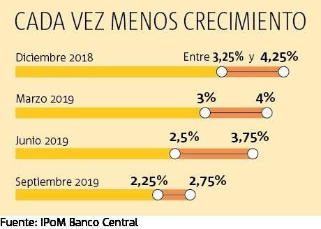 Gráfico crecimiento 2019 IPoM