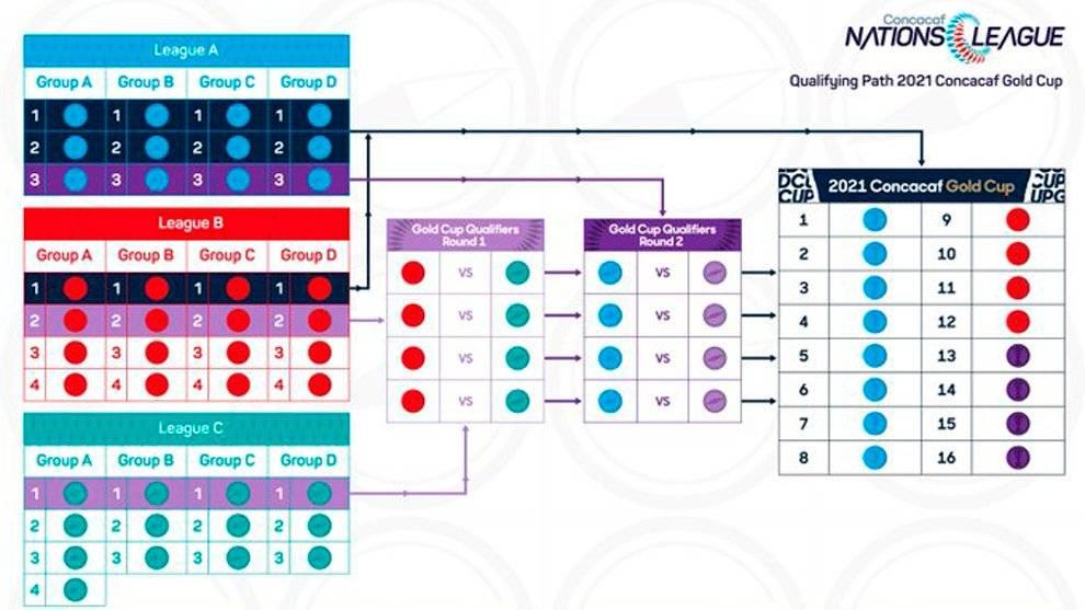 Formato de competencia de la Liga de Naciones Concacaf 2019