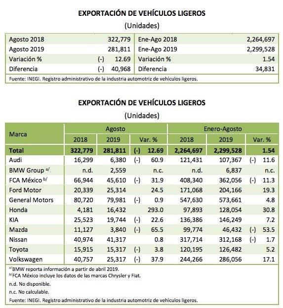 Exportación de vehículos