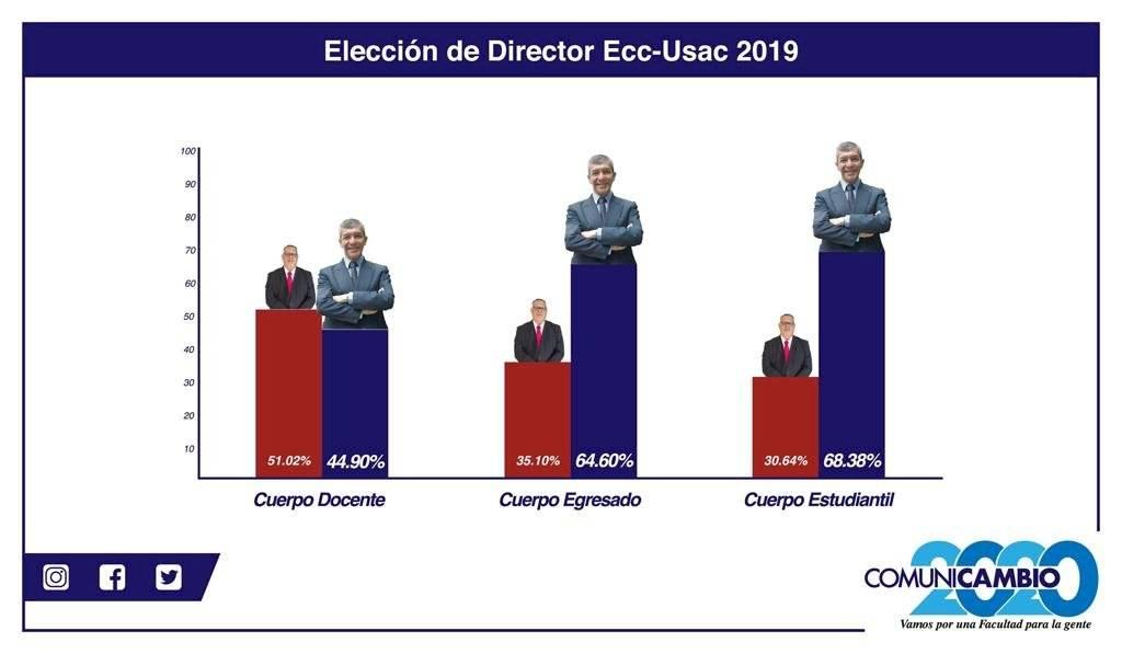 Resultados elecciones en la ECC de la USAC.