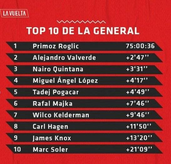 Clasificación de la Vuelta a España