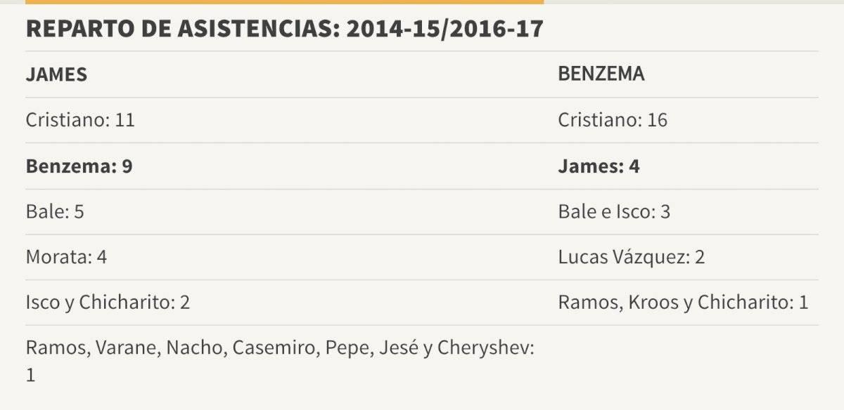 Asistencias James Rodríguez y Karim Benzema