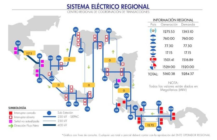 Sistema Eléctrico Regional