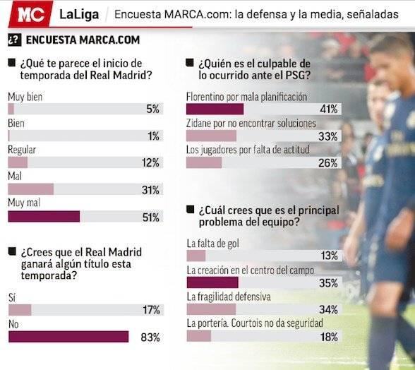 Diario Marca encuesta mal inicio Real Madrid 2019-20