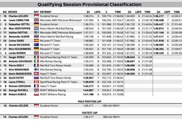 F1 Qualifying