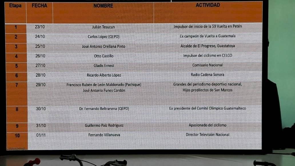 Dedicatorias en cada una de las etapas de la Vuelta a Guatemala