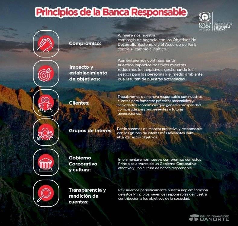 Banorte-principios