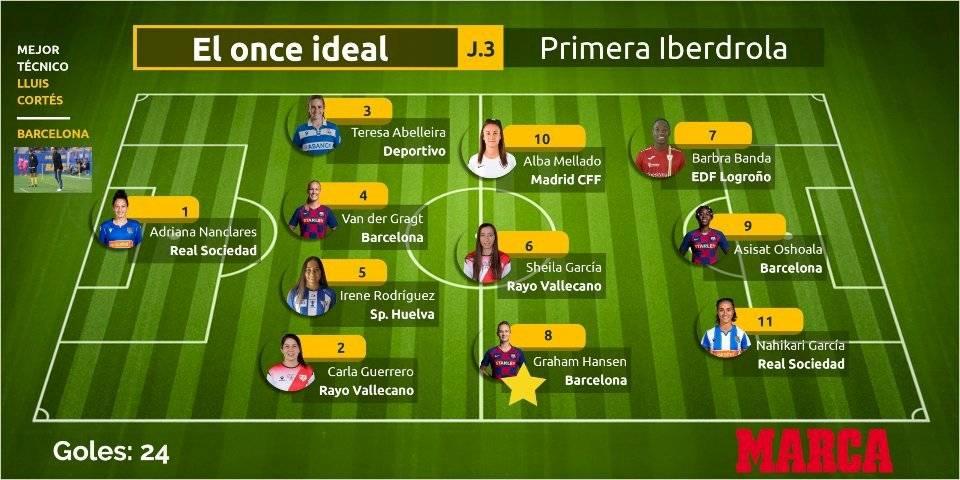 La Jefa Guerrero en el once ideal de la última fecha de la Liga / Foto: Marca