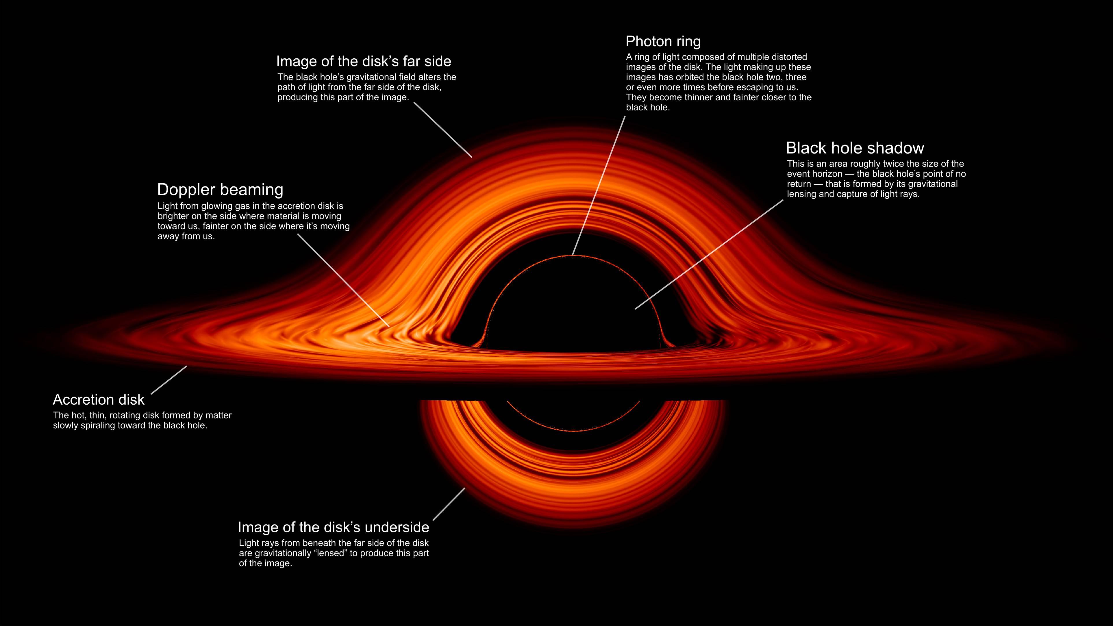La NASA muestra animación que muestra la deformación de un agujero negro