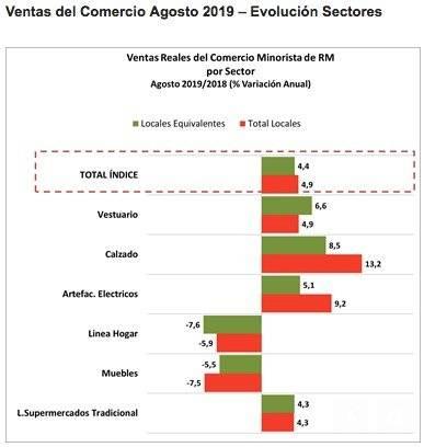 Ventas comercio RM por sector