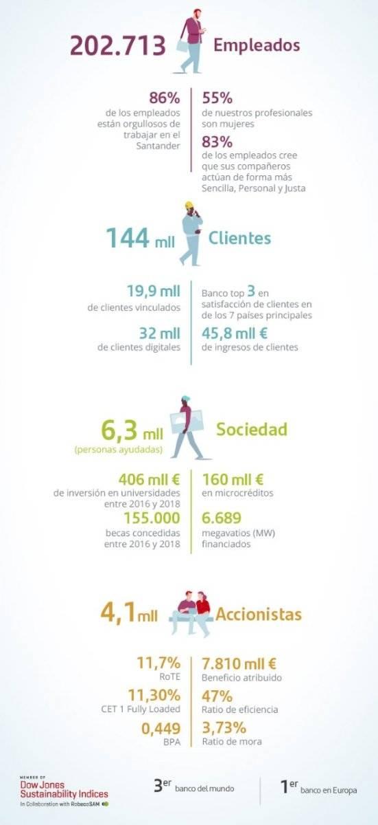 El crecimiento de Santander, en números
