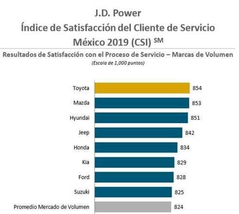 J.D. Power