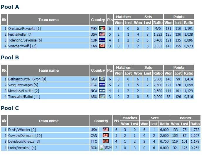 Resultados del Norceca Tour del Voleibol de Playa