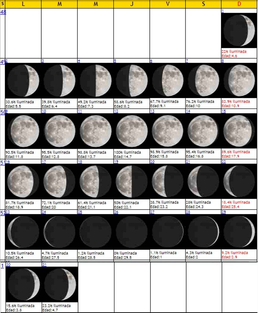 La luna en 2019: estas son las últimas lunas llena y nueva que disfrutarás en el año