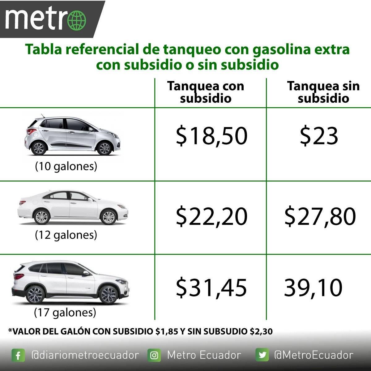 Precios de gasolina extra sin subsidio